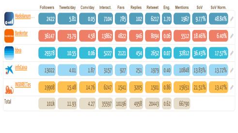 Ranking entidades financieras